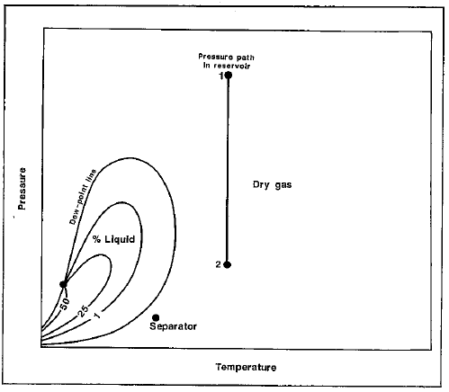 conventional fluids Metal Phase Diagram properties of dry gas from phase diagram